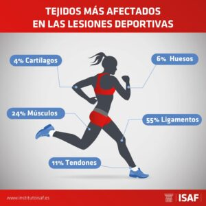 Tejidos más afectados por las lesiones - ISAF