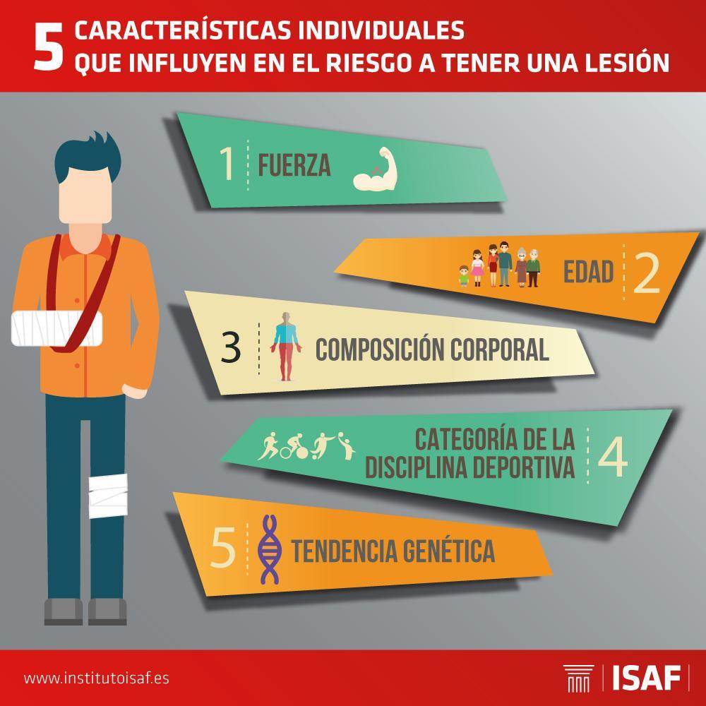 Factores de riesgo para tener una lesión - ISAF