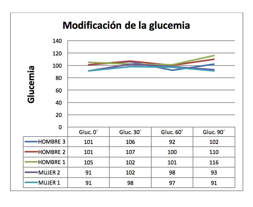 Glucemia en el edulcorante - ISAF