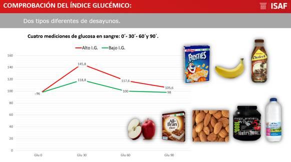 conclusiones comprobación índice glucémico