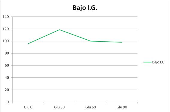 variación bajo índice glucémico